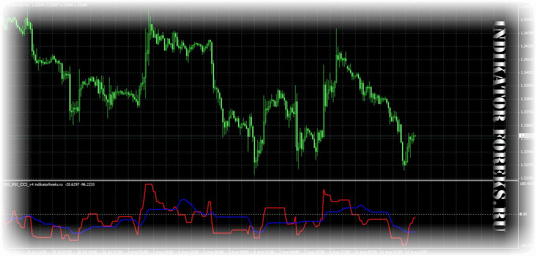 Индикаторы форекс gentorccim_v[1].0.0 форекс-высокоприбыльный