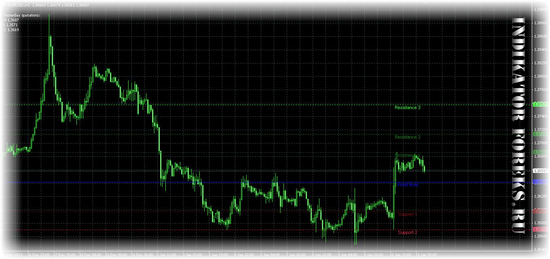 Форекс индикатор fibopiv_v2 options trading championship