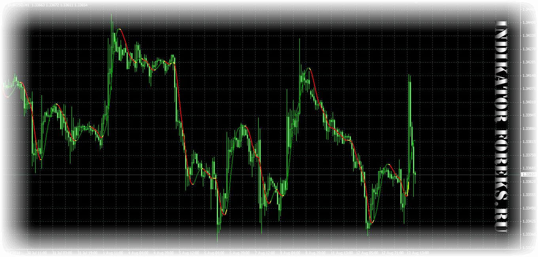 Индикатор форекс hma forex-capitals