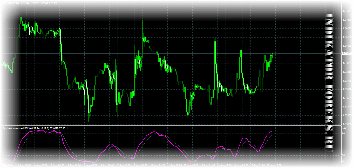 Synthetic smoothed RSI