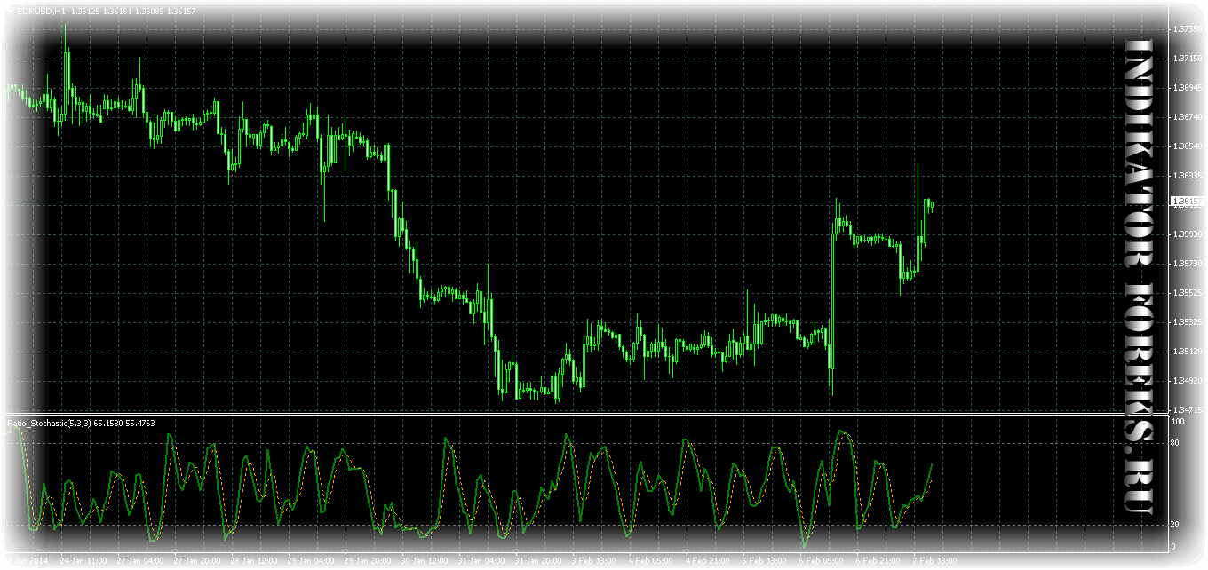 Ratio Stochastic v1